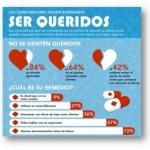 Las frustraciones de los usuarios con el servicio de atención al cliente (Infografía)