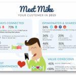 Cómo será el consumidor del 2015 (Infografía)