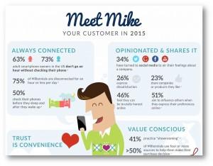consumidor del 2015