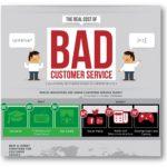 El coste real de la mala atención al cliente (Infografía)