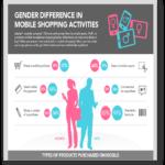 Diferencias de género a la hora de comprar a través del teléfono móvil
