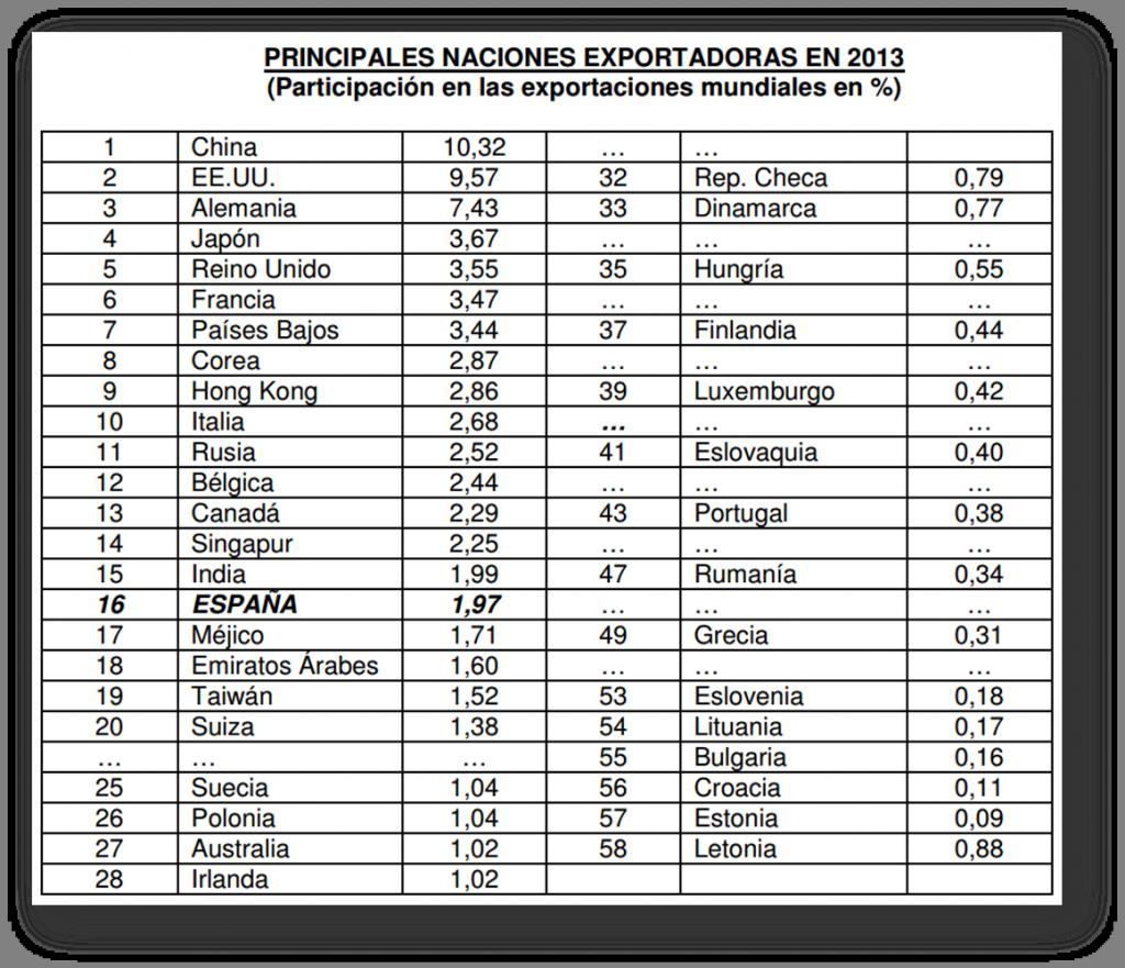 principales naciones exportadoras 2014