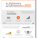 10 Predicciones del marketing para 2015 (Infografía)