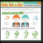 El bueno, el malo y el feo: el impacto de la atención al cliente (Infografía)