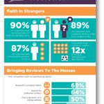 ¿Hasta qué punto son importantes las críticas de los clientes? (Infografía)