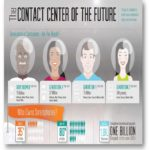 El contact center del … presente (Infografía)