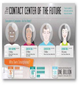 contact center valencia