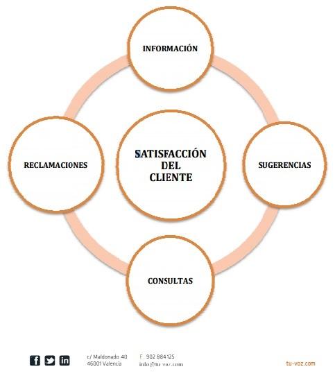 blog satisfaccion cliente
